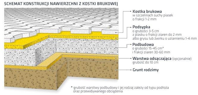 Suchy beton proporcje pod kostkę